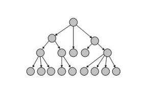 Database sofware